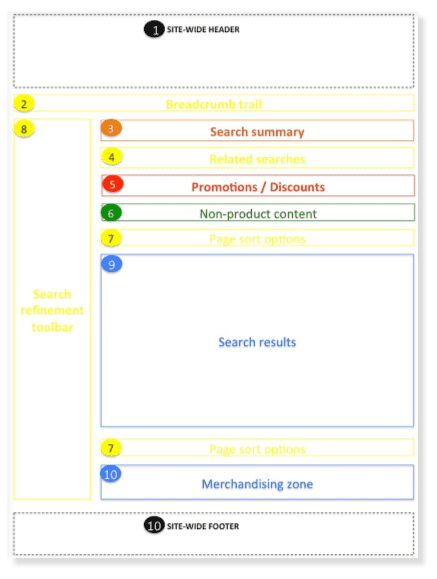 wireframe for main search results page