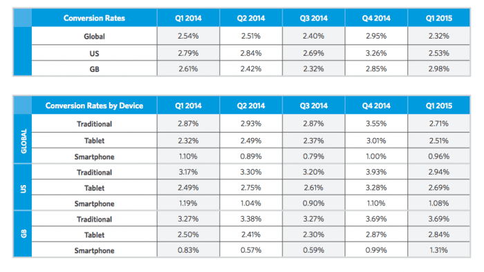 2015 Ecommerce retail conversion rates by device