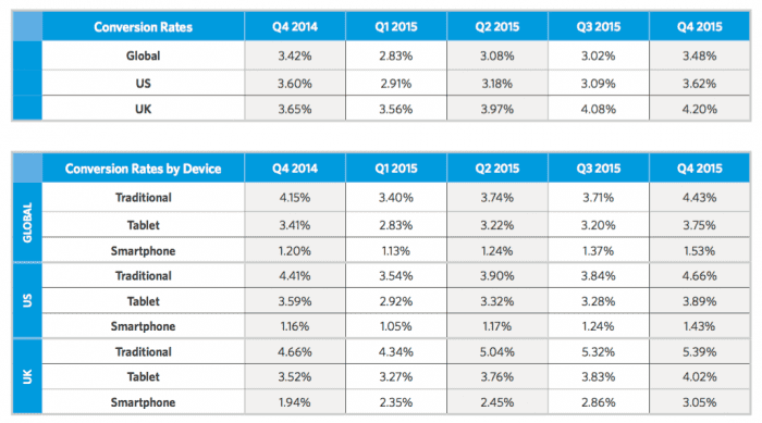 2016 Ecommerce retail conversion rates by device