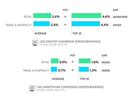 2016 desktop vs mobile conversion stats