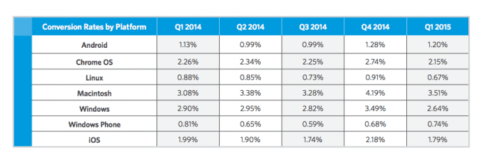 As taxas de conversão por dispositivo móvel 2015
