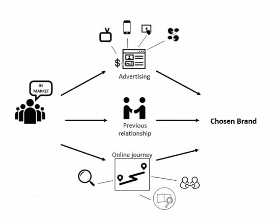Global Review Attribution Model