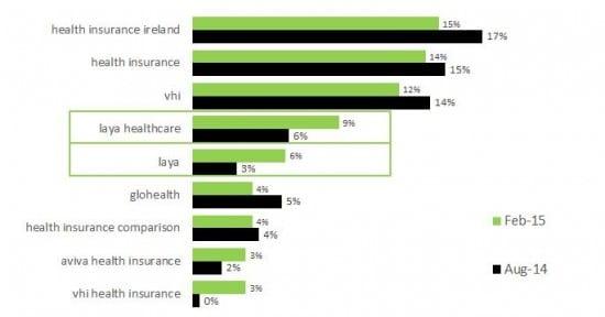 Health search keywords