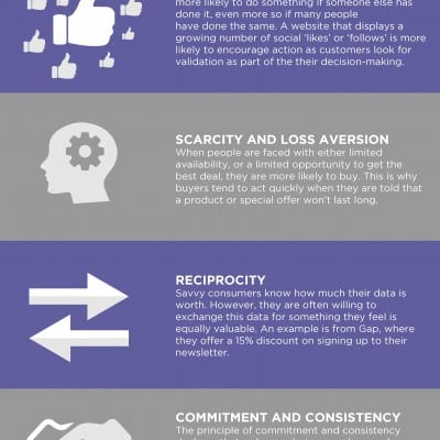 Leveraging Psychology in Digital Marketing infographic