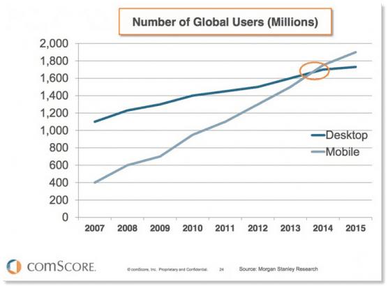 Mobile vs desktop - from Comscore
