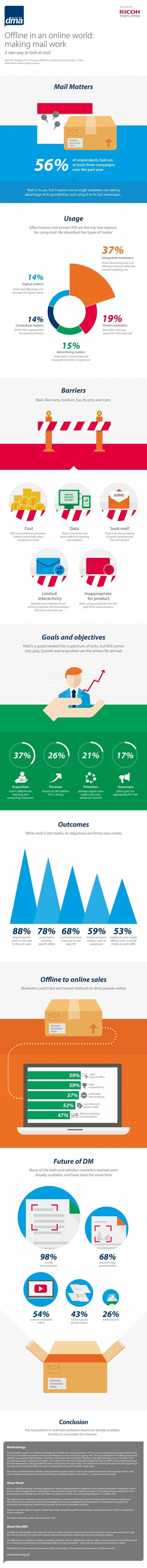 DMA and Ricoh - Mail Matters Infographics
