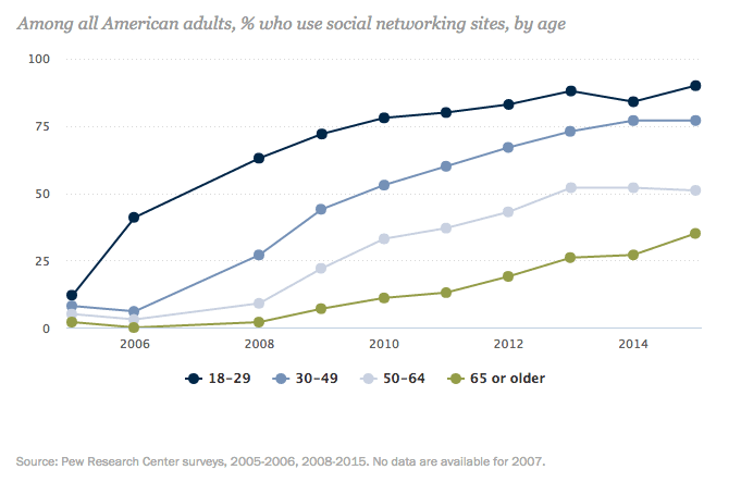 Pew social media trends by age group
