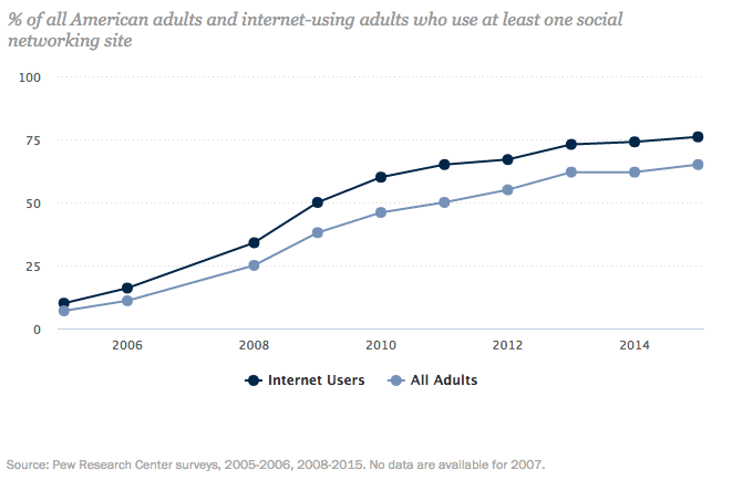 Pew social media trends 2005-2015