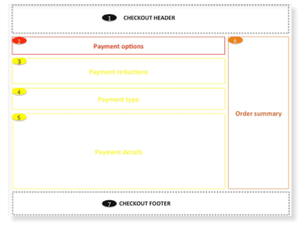 payment and confirmation wireframe