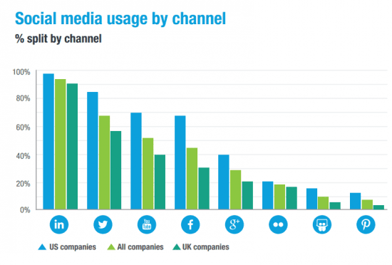 Social Media Usage by channel in UK and US