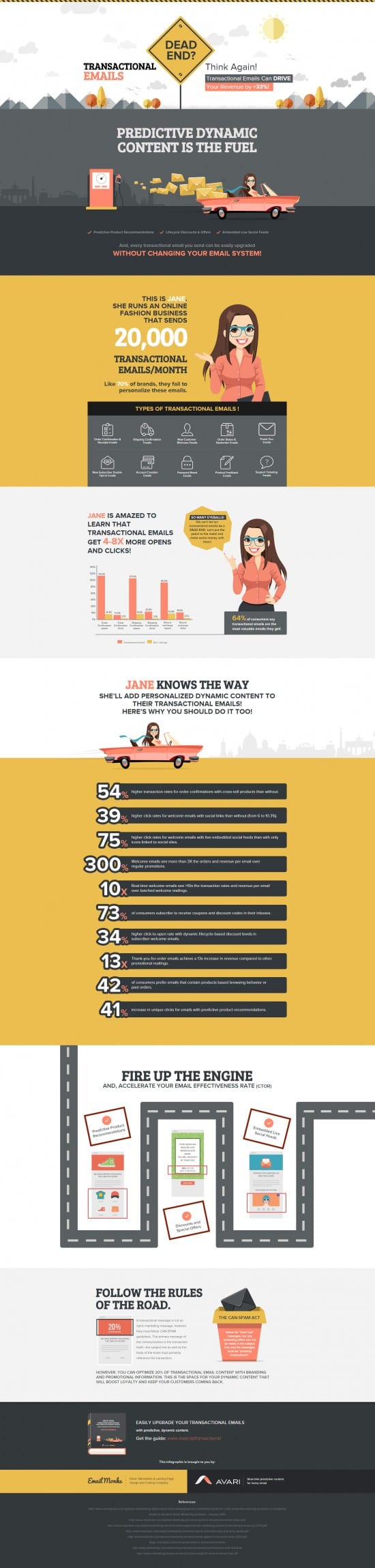 Transactional Email Infographic