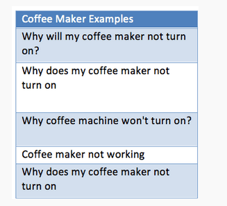 Coffee maker examples - keyword research