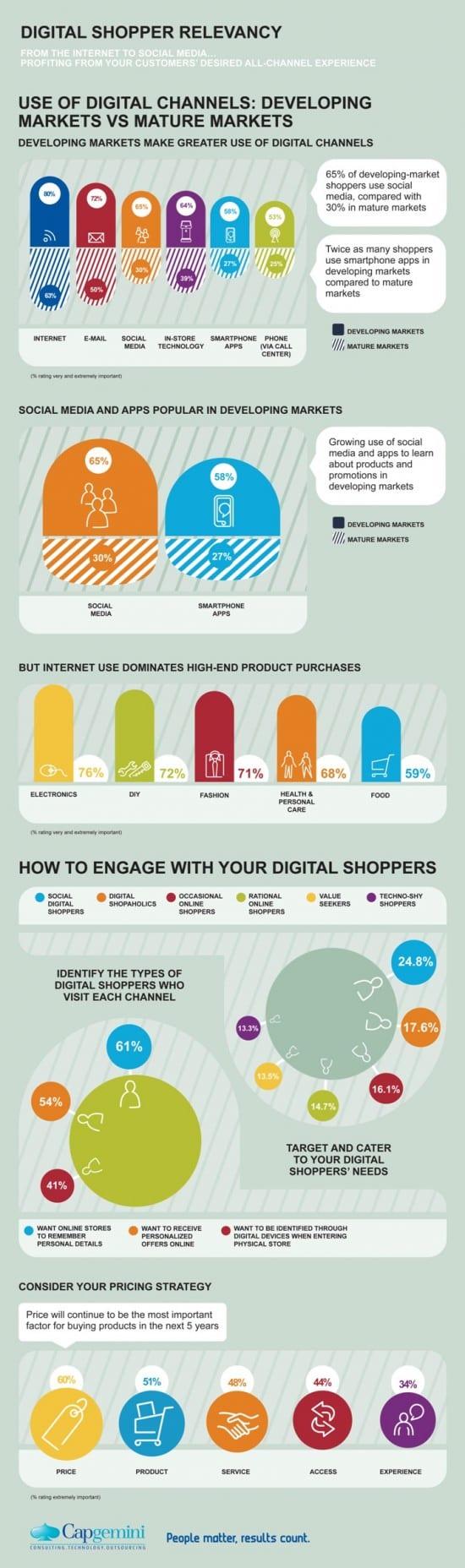 Digital Shopper Relevance Infographic