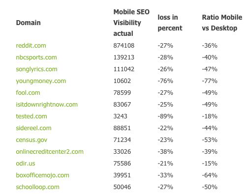 Google Mobile friendly impact