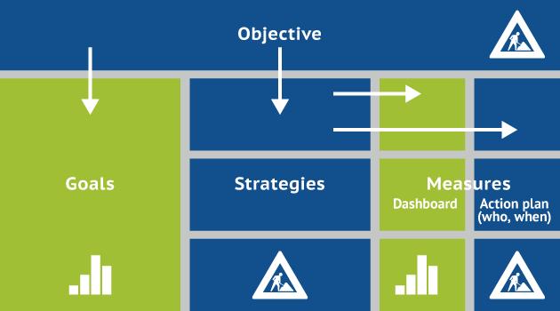 Introducing The Ogsm Model Framework Smart Insights