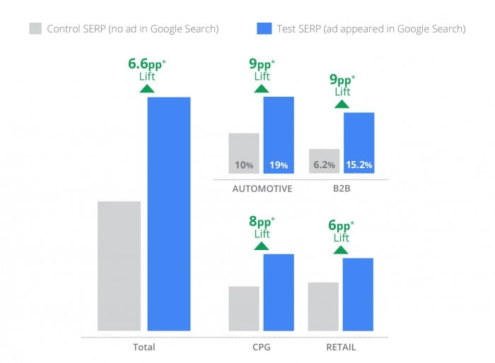 Search ads uplift brand awareness