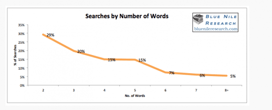 Searches By Number of Words - Bluenileresearch