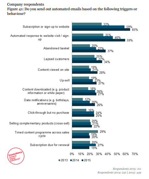 How many marketers are actively using Email Marketing Automation?