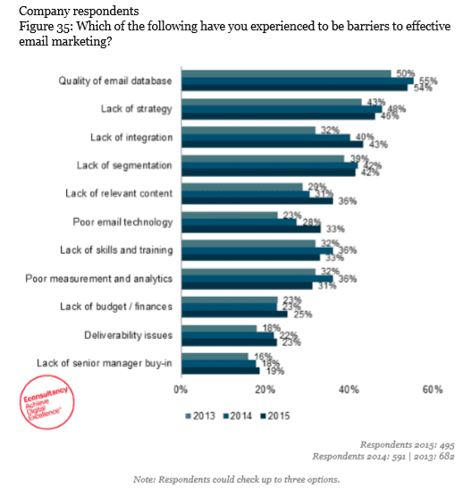 barriers to effective email marketing