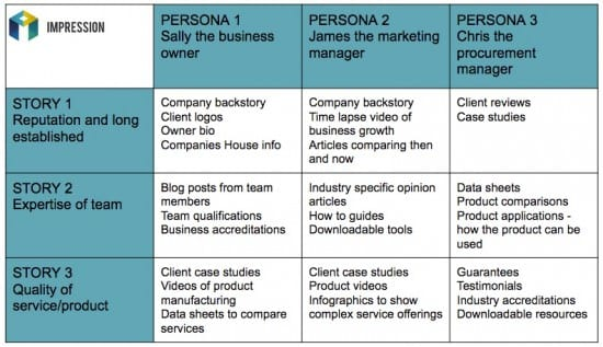 content marketing grid example