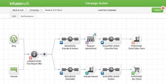 lead nurture campaign - Infusion soft