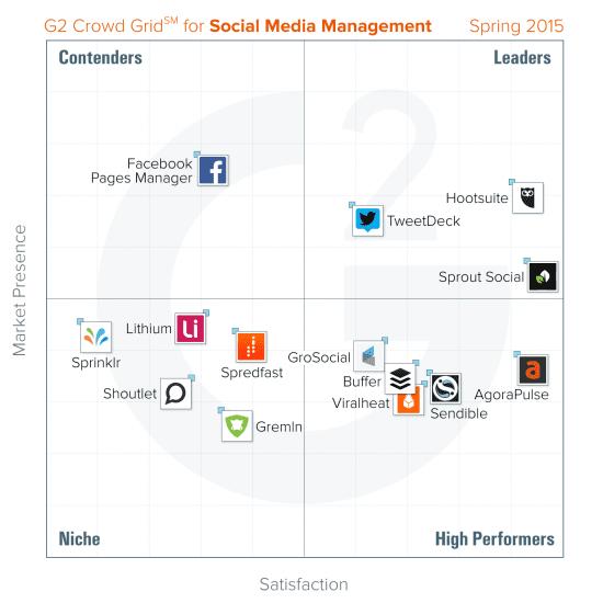 social media management tools spring 2015