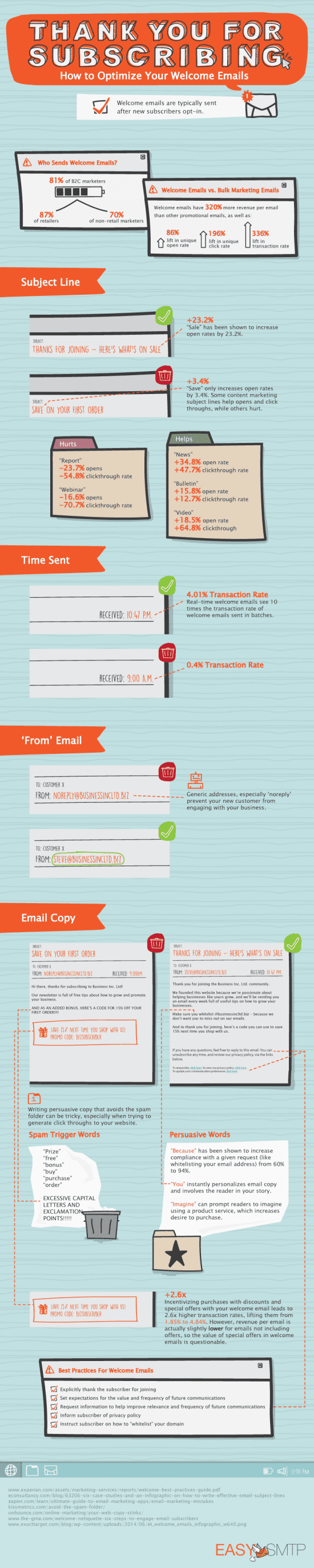 The power of the Welcome Email [Infographic]