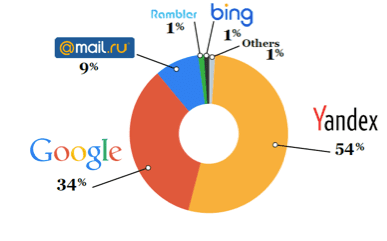 Social networking russia