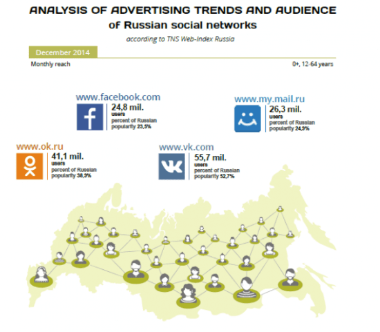 russia social network trends