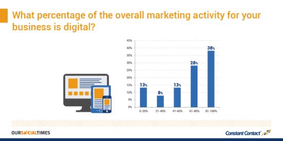 Percentage Digital