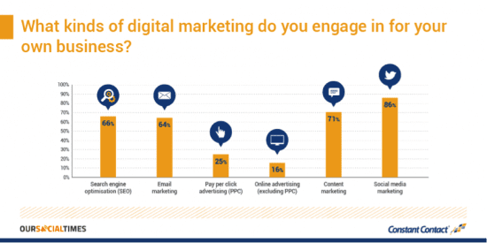 Digital Marketing by Consultants