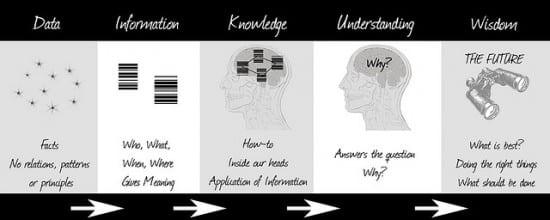 data knowlege