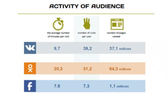 activity Russian social media