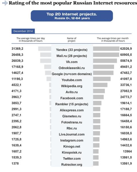 top 20 russian sites