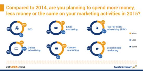 2015 Marketing Plans