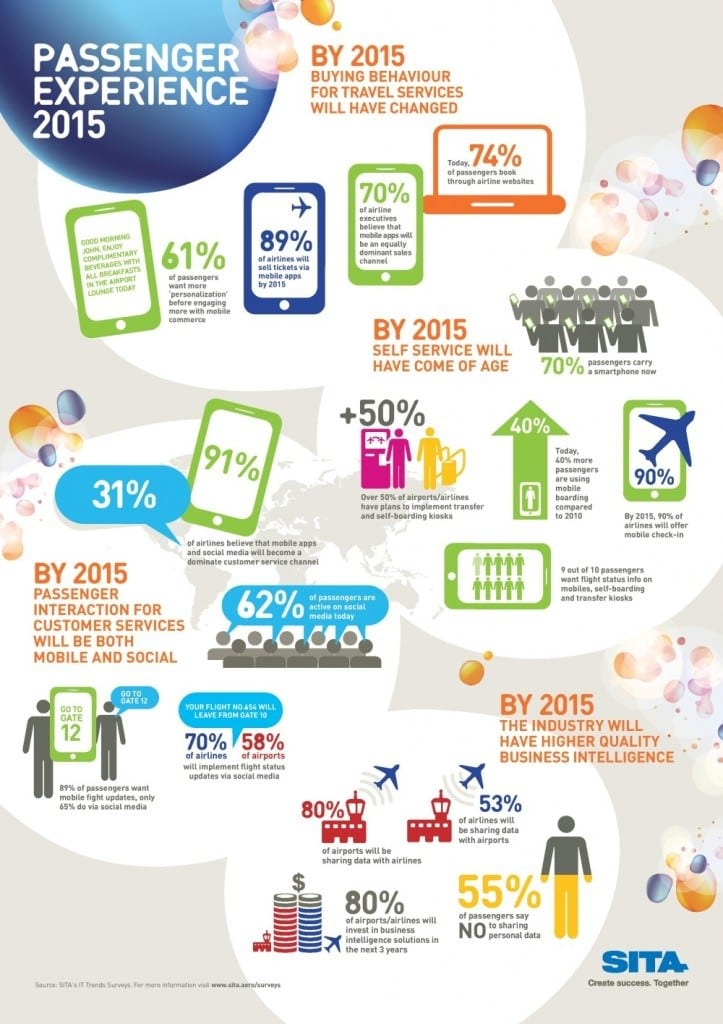 Digital Marketing in the airline / aviation sector