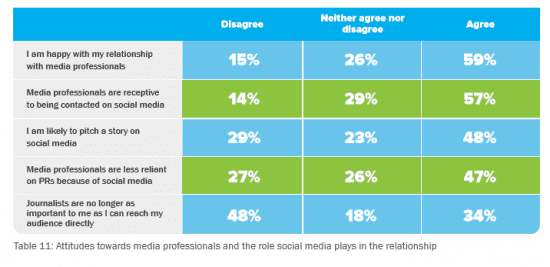 Attitudes of PR Professionals to Media Professionals
