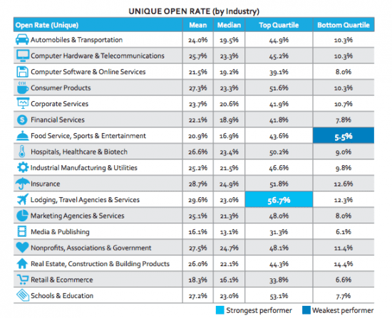 Email Open Rates 2015 by industry
