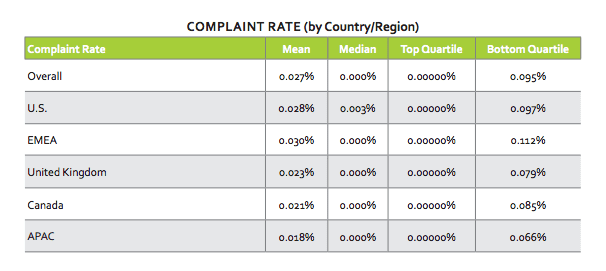 Email compalaint rates