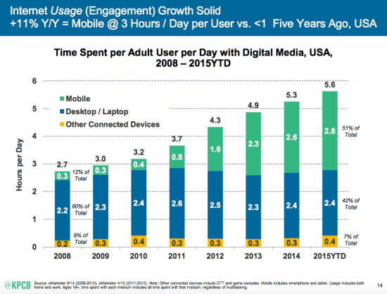 Insights from KPCB US and global internet trends 2015 report