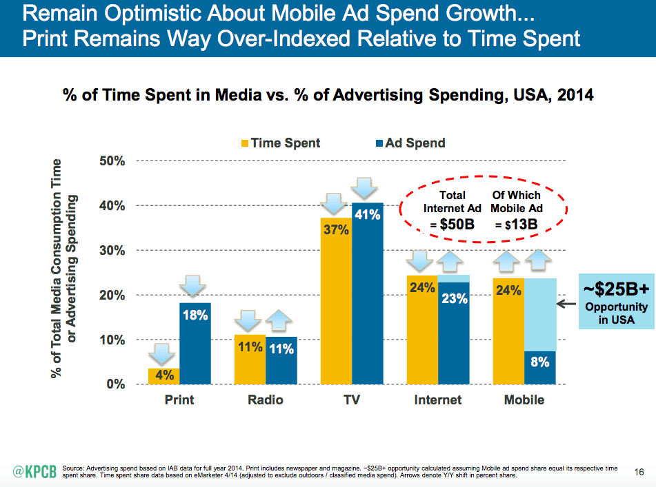 http://www.smartinsights.com/wp-content/uploads/2015/06/Mobile-Internet-Trends-Mary-Meeker-2015-2.png