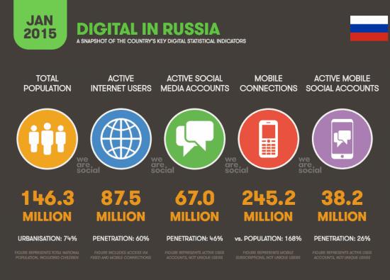 Digital Marketing in Russia