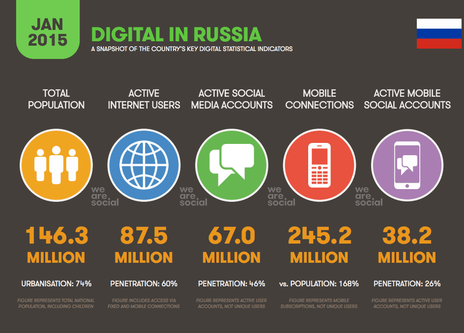 Digital marketing in russia 2015 smart insights for Thailand mobel