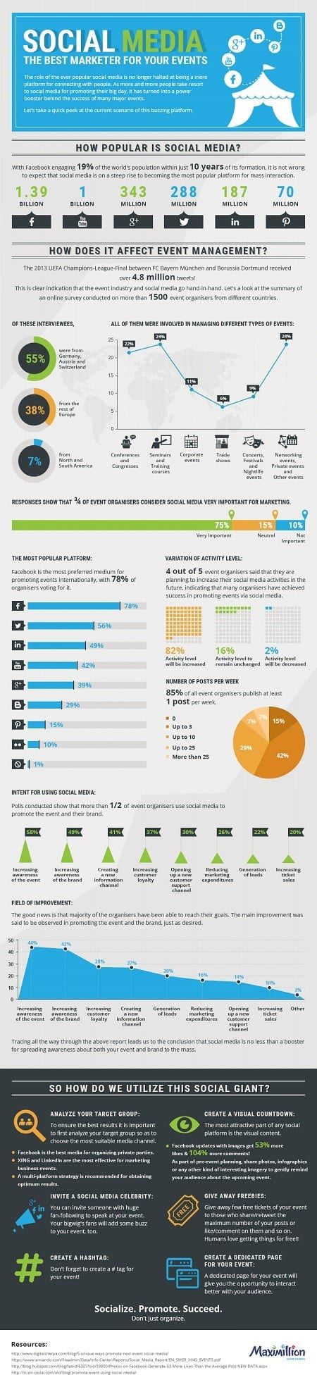 Using Social Media for event management Infographic