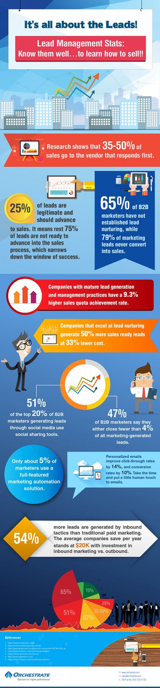 lead management stats