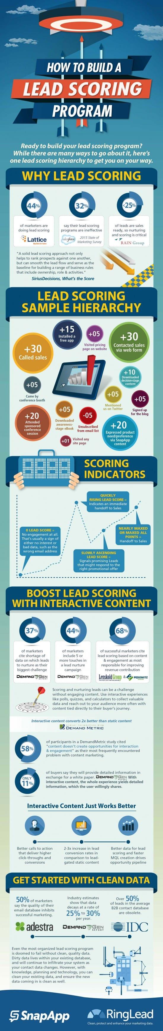 leads score program infographic