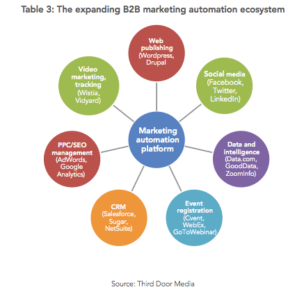 B2B Marketing Automation: A rapidly evolving technology