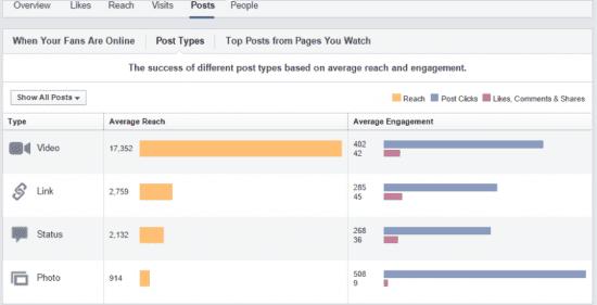 organic reach facebook