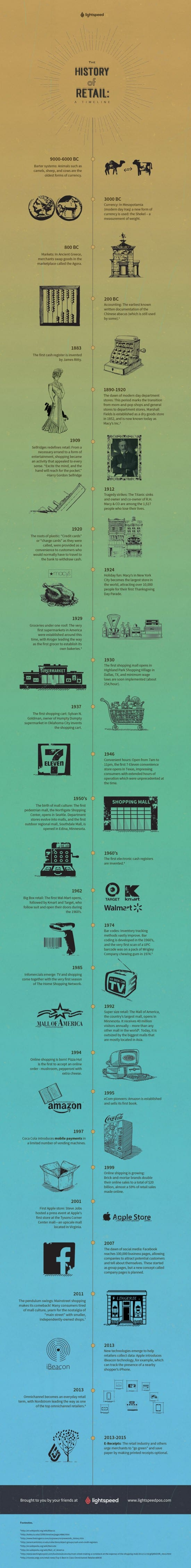 History of retail