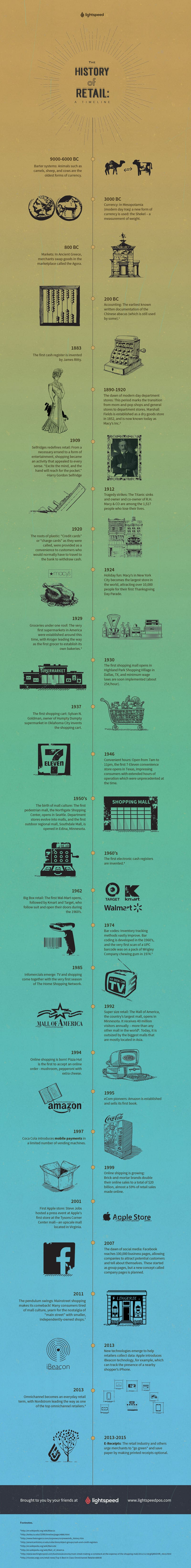 history of retail Our history since the first walmart store opened in 1962 in rogers  leading the future of retail walmart continues to pave the way in retail innovation.